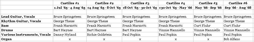 castiles_01_timeline.jpg